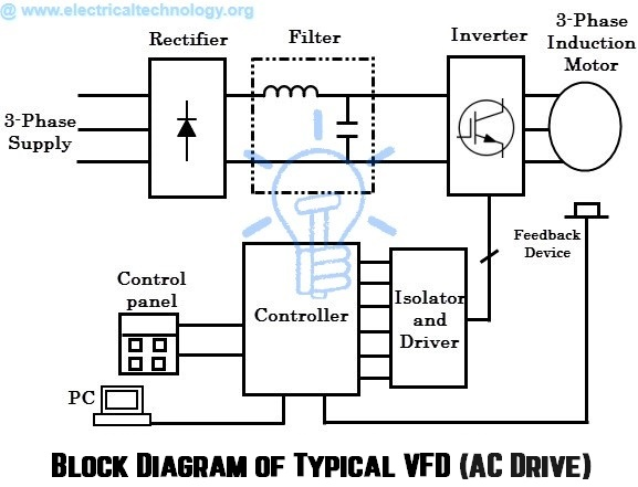 classification of ac drives  u0026 vfd
