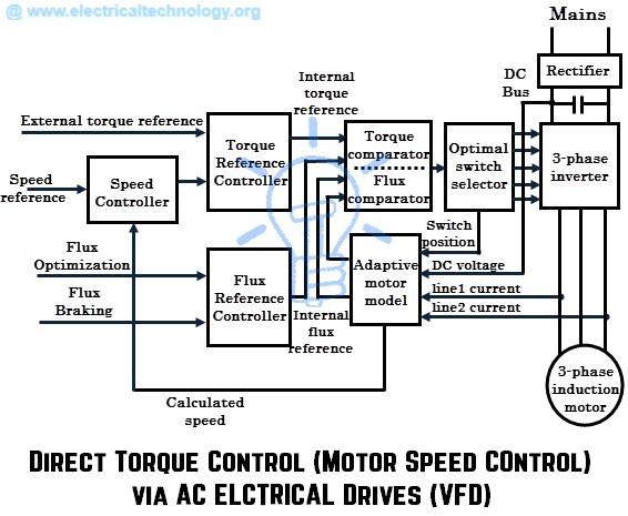 พื้นฐานการทำงานของ ac drive และ vfd (แปล) - wkb electric 480 three phase transformer wiring #14